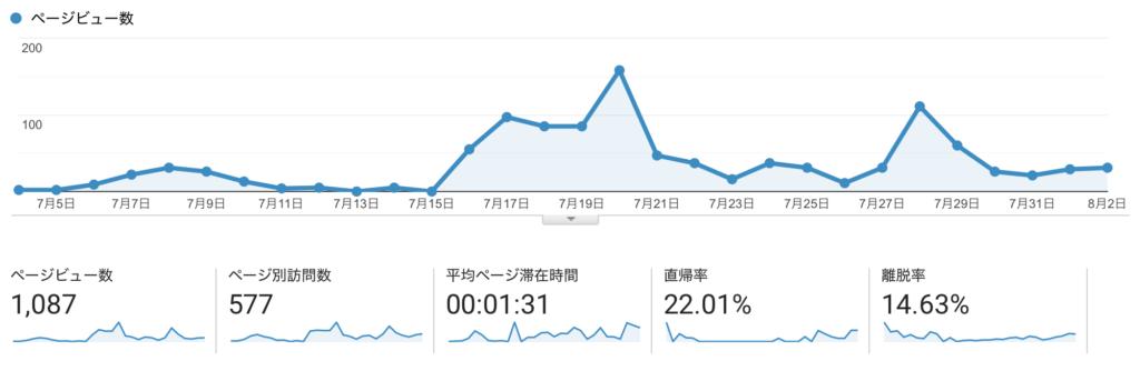 ブログをはじめて一ヶ月半のアクセス