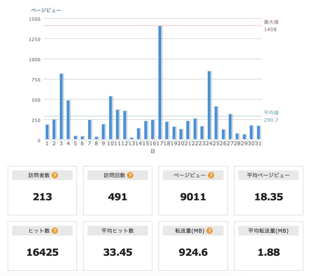 ブログを初めて三ヶ月 PVは? 収益は?